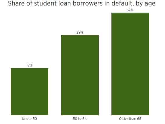 Share of student loan borrowers in default, by age